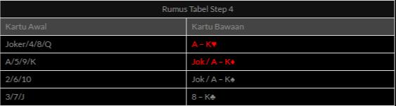 Rumus Step 3 Bermain Game Bola Tangkas Online Lengkap Tangkasnet, 88Tangkas, Tangkas 368mm, Indosport303